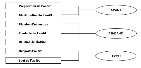 Méthodologie de l'audit